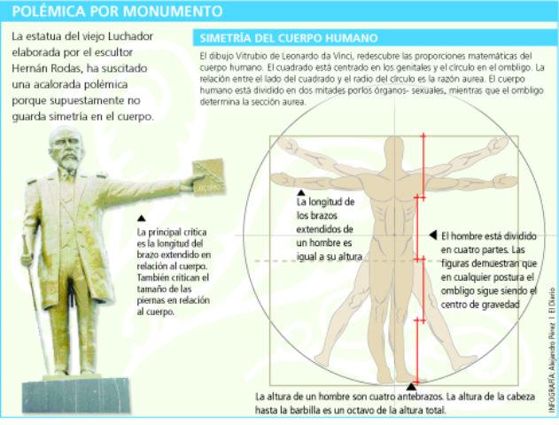 Corporación decidió retirar la estatua de Eloy Alfaro