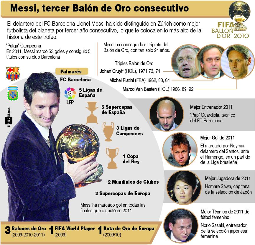 Messi gana su tercer Balón de Oro y el Barça vuelve a reinar en la gala de Zúrich