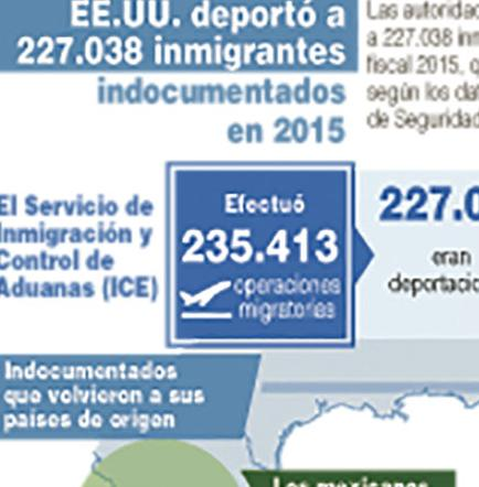 Deportaciones en EE.UU. descienden