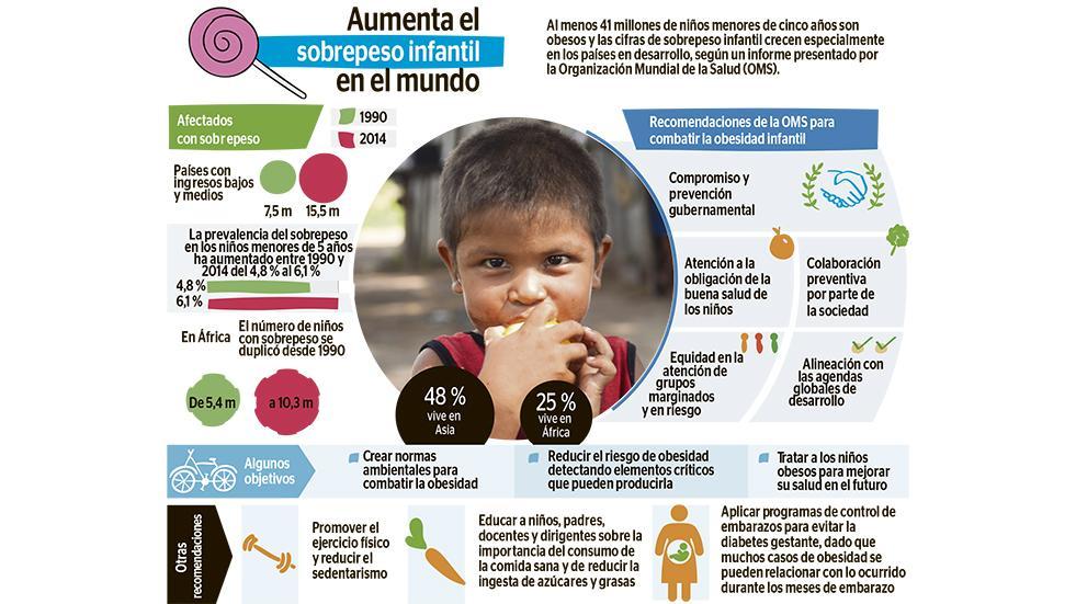 Oms: 41 millones de niños con obesidad   El Diario Ecuador