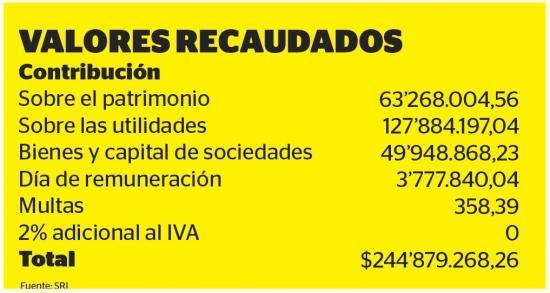 La Ley Solidaria ha generado 224,8  millones de dólares