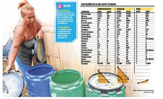 EN 2016: 151 mil casas tenían criaderos de mosquitos