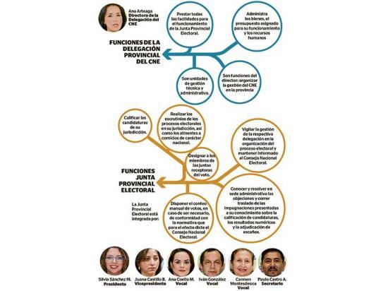 Los responsables de las elecciones en Manabí