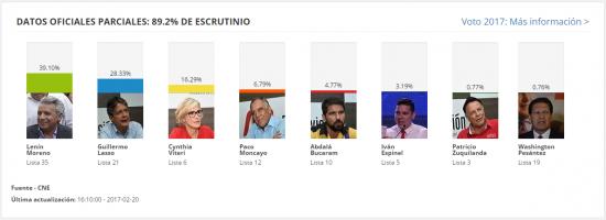 Moreno y Lasso lideran votaciones con el 93,8% de las actas escrutadas