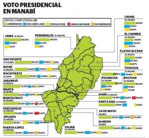 Alianza PAIS gana en todos los cantones de Manabí