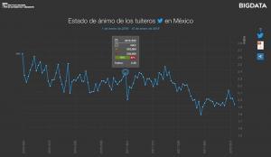 México crea herramienta que analiza estados de ánimo a través de Twitter