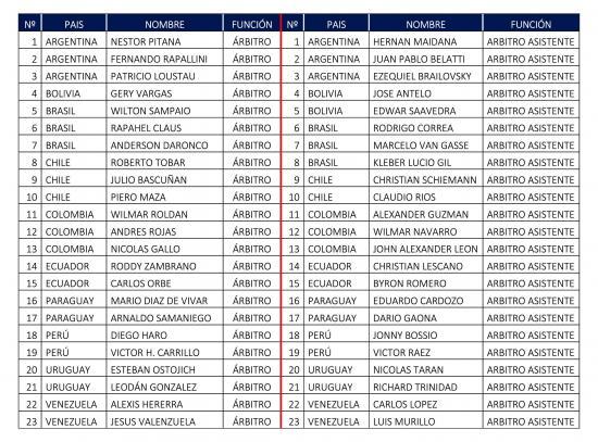 Conmebol convocó a cuatro árbitros ecuatorianos para la Copa América