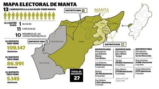 208.236 personas votan en Manta