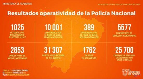 Más de 10 mil personas han sido multadas por violar toque de queda en Ecuador