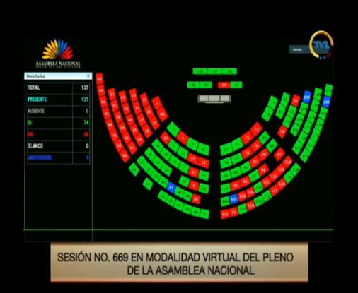 La Asamblea Nacional aprueba la Ley de Apoyo Humanitario con 74 votos a favor